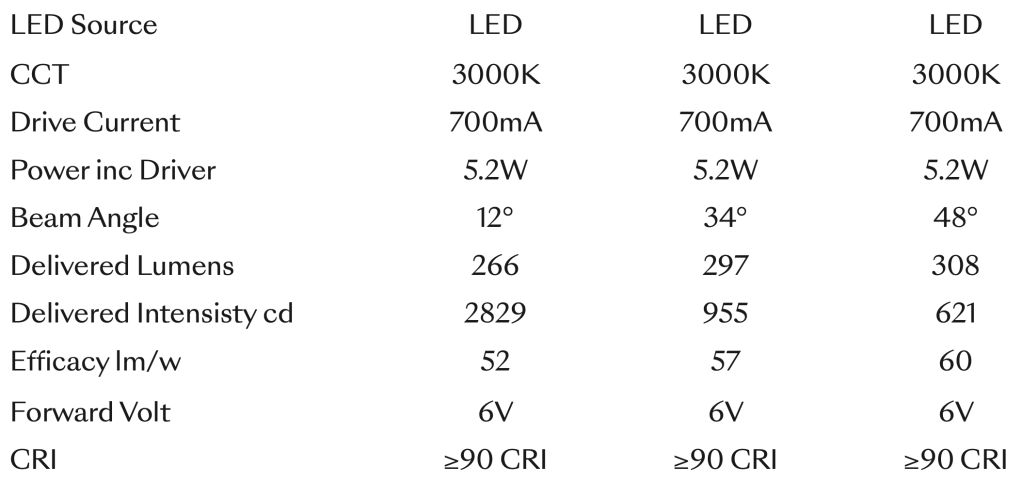 Lucent Line flare 2LED Trimless
